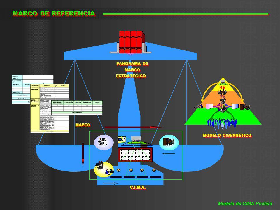 MARCO DE REFERENCIA C.I.M.A. MAPEO MODELO CIBERNETICO PANORAMA DE MARCO ESTRATÉGICO PANORAMA DE MARCO ESTRATÉGICO Modelo de CIMA Político