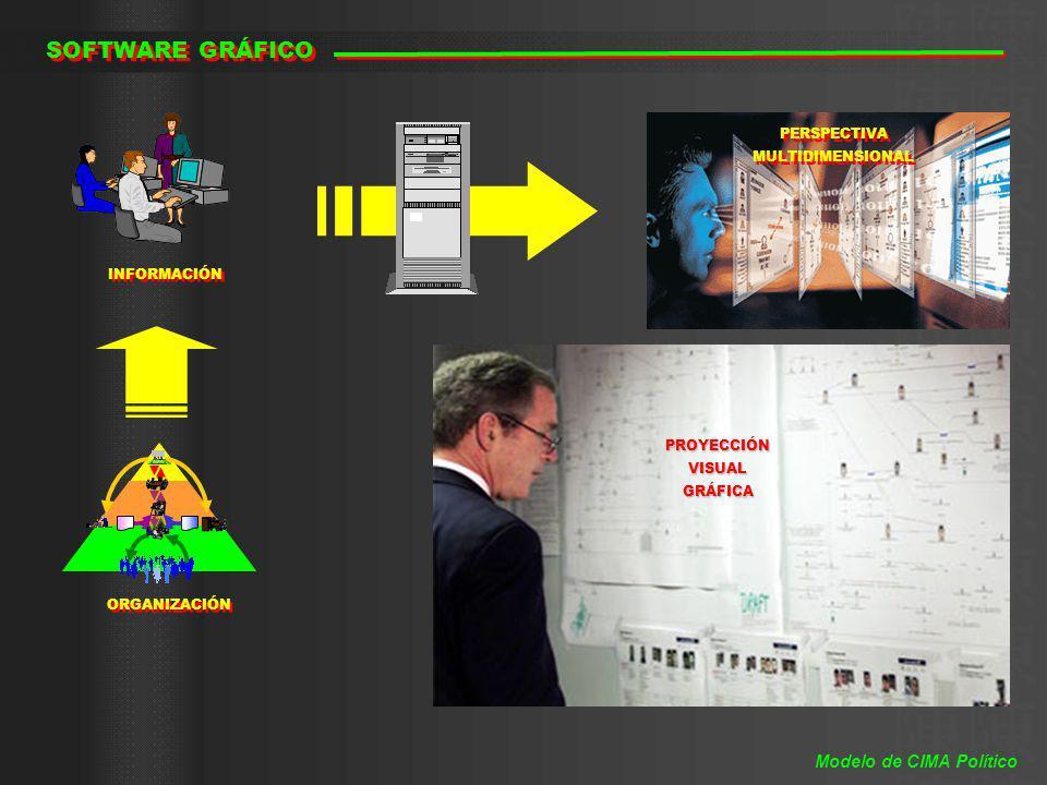 SOFTWARE GRÁFICO INFORMACIÓN ORGANIZACIÓN PERSPECTIVA MULTIDIMENSIONAL PERSPECTIVA MULTIDIMENSIONAL PROYECCIÓNVISUALGRÁFICA Modelo de CIMA Político