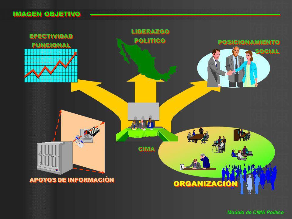 ORGANIZACIÓN IMAGEN OBJETIVO APOYOS DE INFORMACIÒN CIMA EFECTIVIDAD FUNCIONAL EFECTIVIDAD FUNCIONAL POSICIONAMIENTO SOCIAL POSICIONAMIENTO SOCIAL LIDE