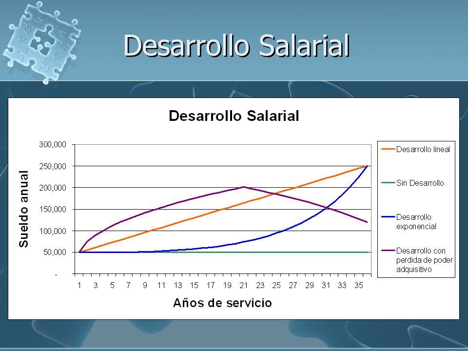 Desarrollo Salarial