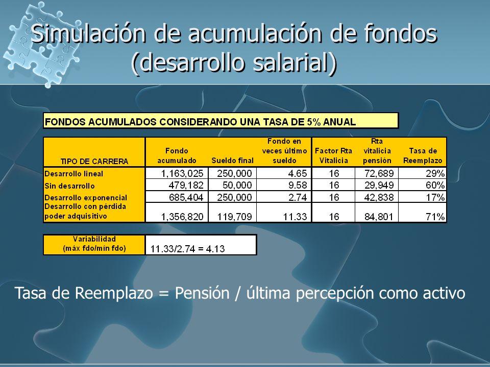 Simulación de acumulación de fondos (desarrollo salarial) Tasa de Reemplazo = Pensión / última percepción como activo