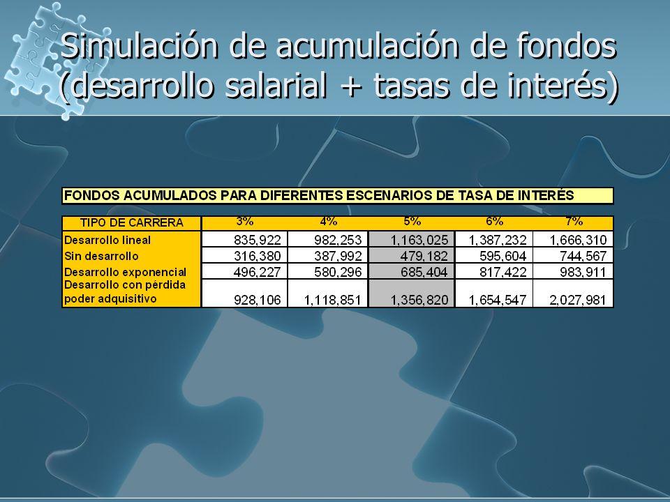Simulación de acumulación de fondos (desarrollo salarial + tasas de interés)