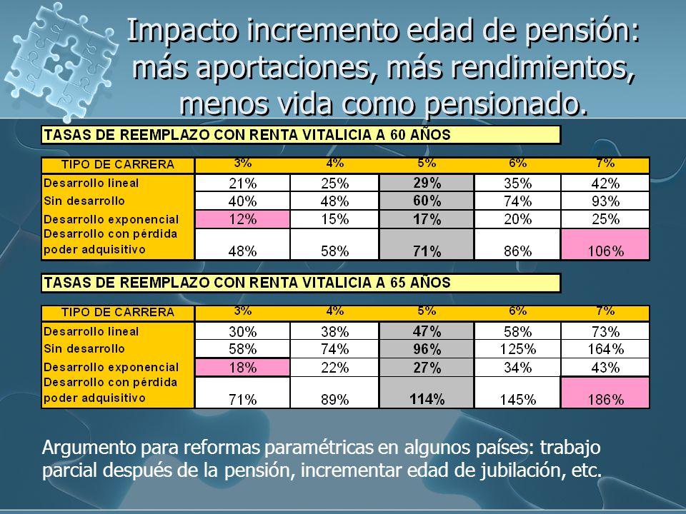 Impacto incremento edad de pensión: más aportaciones, más rendimientos, menos vida como pensionado.