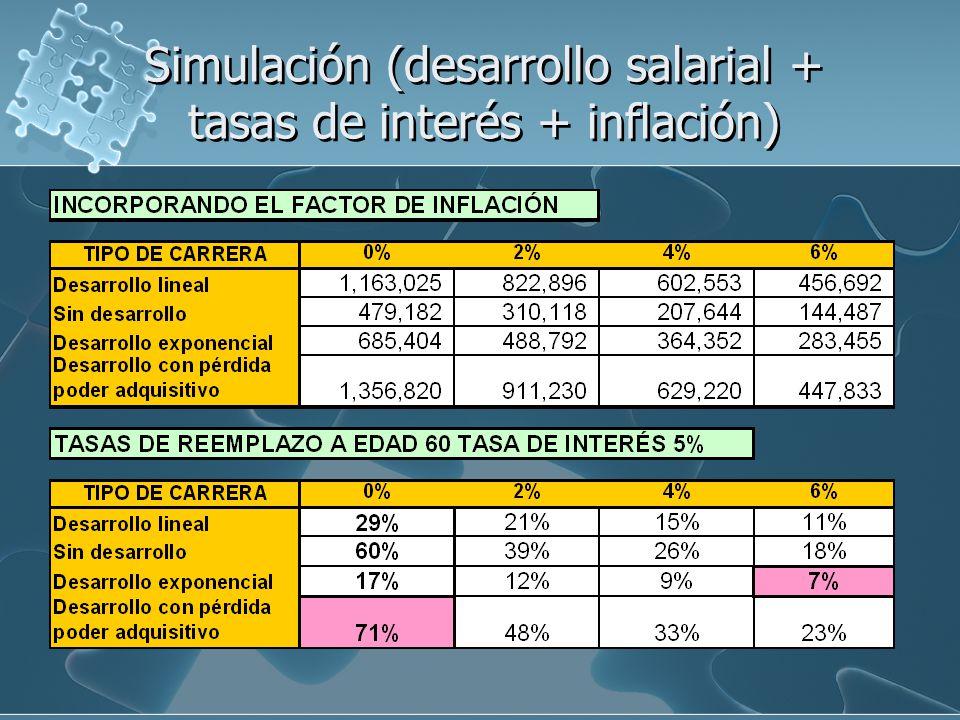 Simulación (desarrollo salarial + tasas de interés + inflación)
