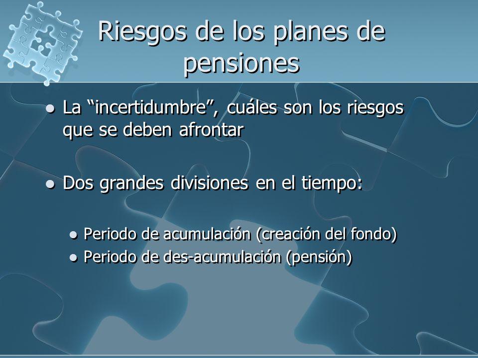 Periodo de acumulación Factores: Condiciones del plan Condiciones Económicas Condiciones Demográficas Periodo de acumulación Factores: Condiciones del plan Condiciones Económicas Condiciones Demográficas