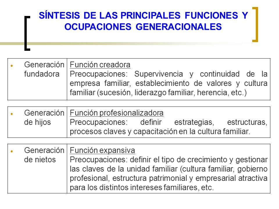 Generación fundadora Función creadora Preocupaciones: Supervivencia y continuidad de la empresa familiar, establecimiento de valores y cultura familia