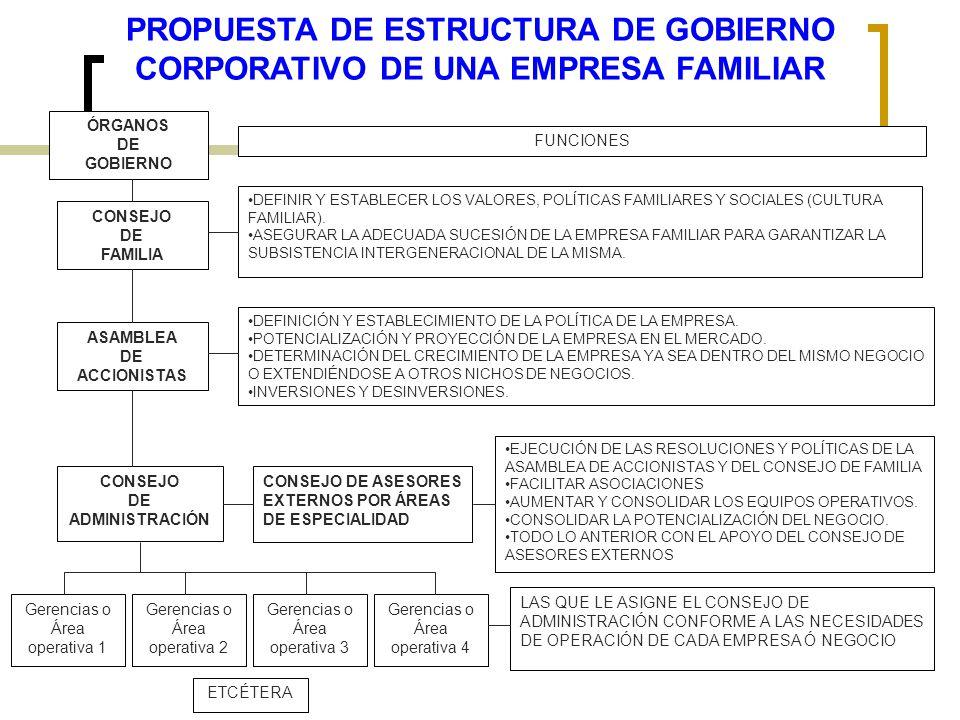 PROPUESTA DE ESTRUCTURA DE GOBIERNO CORPORATIVO DE UNA EMPRESA FAMILIAR ÓRGANOS DE GOBIERNO CONSEJO DE FAMILIA ASAMBLEA DE ACCIONISTAS CONSEJO DE ADMI