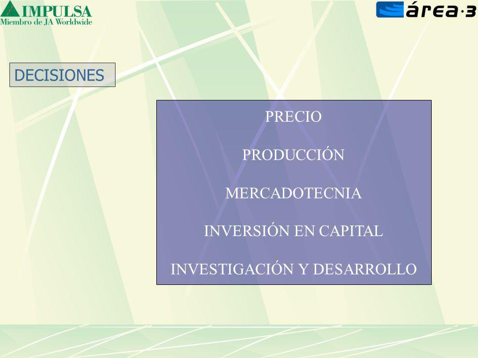 DECISIONES PRECIO PRODUCCIÓN MERCADOTECNIA INVERSIÓN EN CAPITAL INVESTIGACIÓN Y DESARROLLO