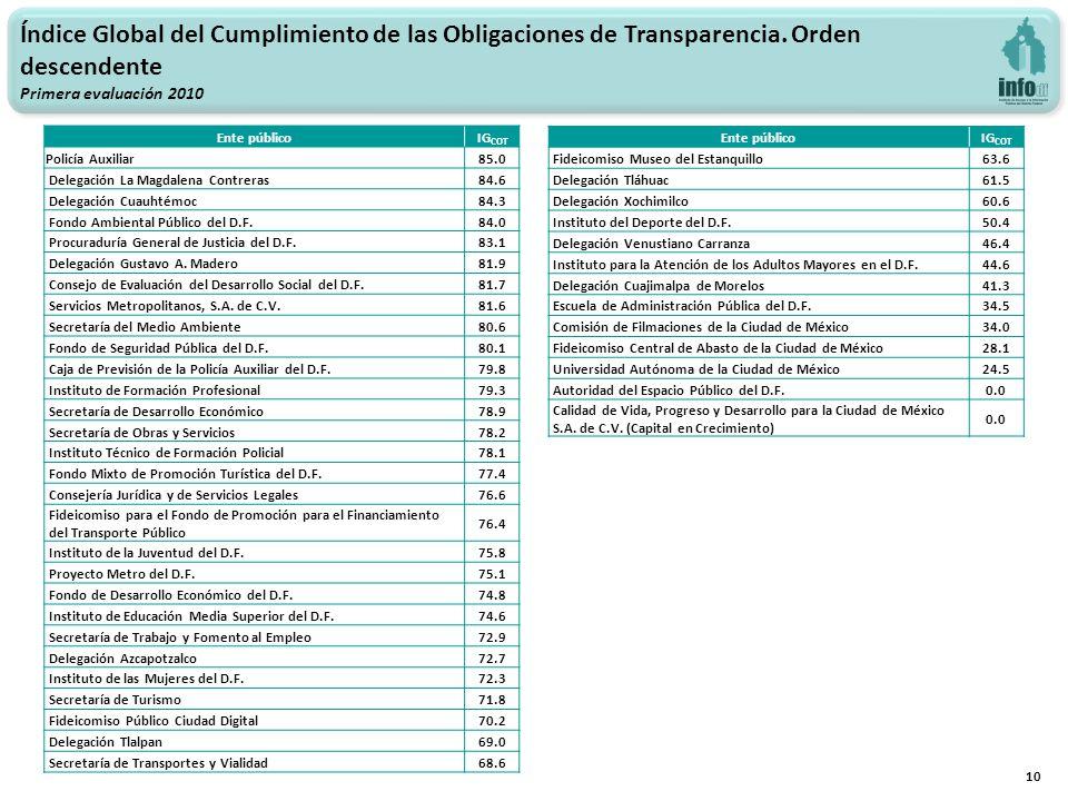 10 Índice Global del Cumplimiento de las Obligaciones de Transparencia. Orden descendente Primera evaluación 2010 Ente públicoIG COT Policía Auxiliar8