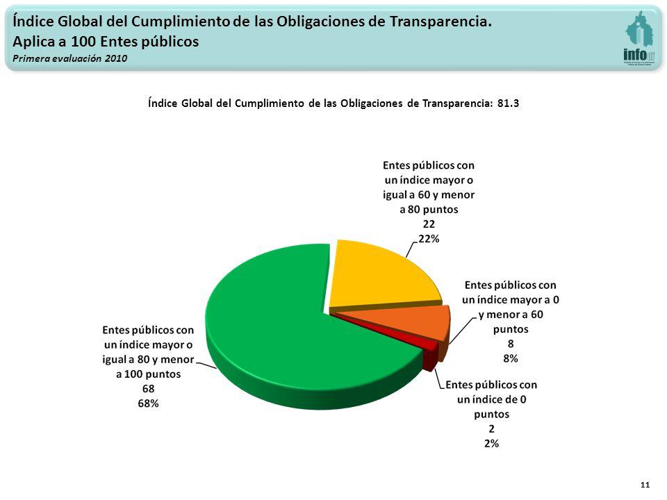 Índice Global del Cumplimiento de las Obligaciones de Transparencia. Aplica a 100 Entes públicos Primera evaluación 2010 Índice Global del Cumplimient