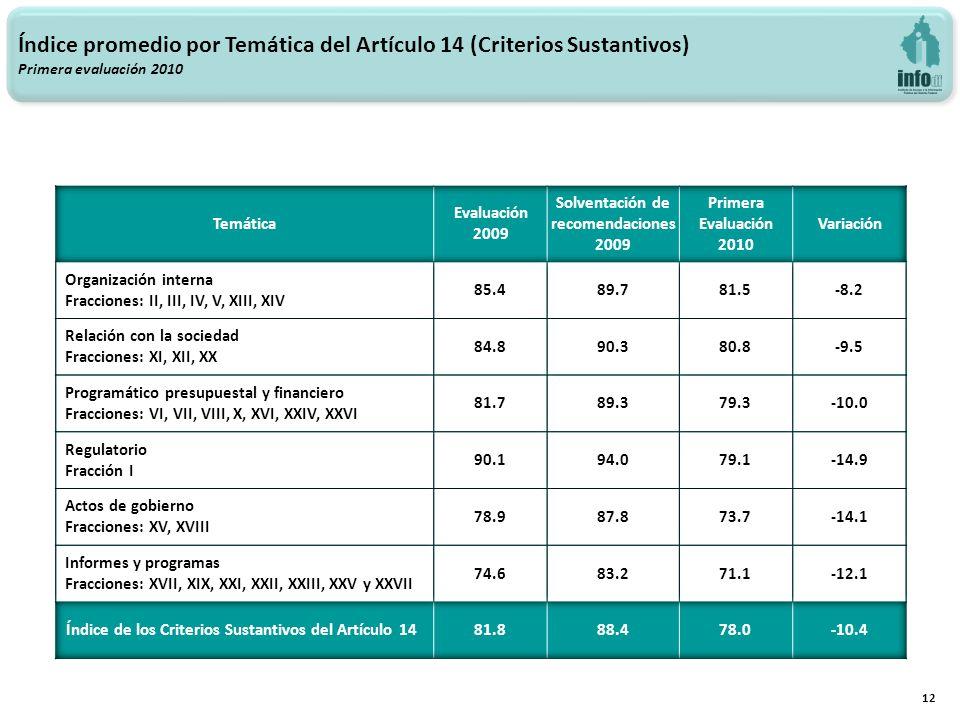 Índice promedio por Temática del Artículo 14 (Criterios Sustantivos) Primera evaluación 2010 12