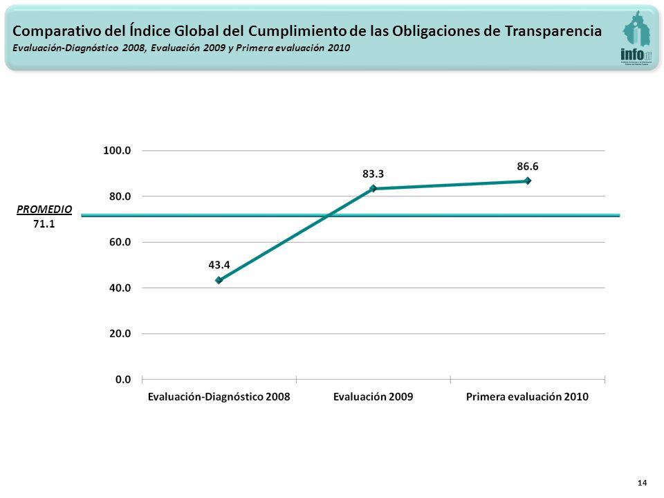 Comparativo del Índice Global del Cumplimiento de las Obligaciones de Transparencia Evaluación-Diagnóstico 2008, Evaluación 2009 y Primera evaluación
