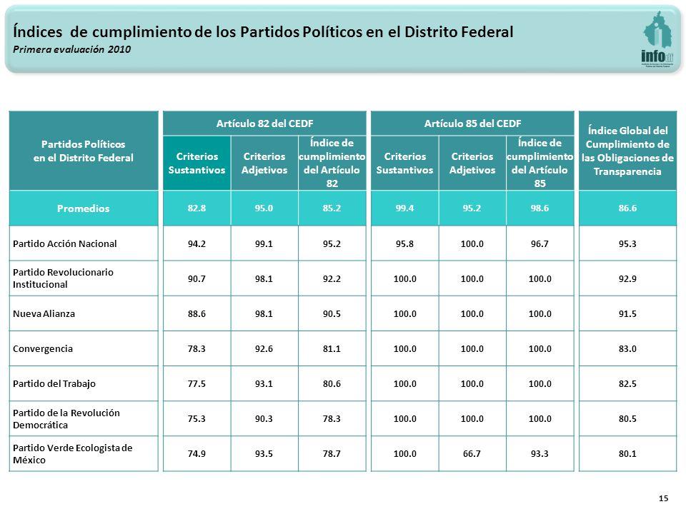 15 Índices de cumplimiento de los Partidos Políticos en el Distrito Federal Primera evaluación 2010 Partidos Políticos en el Distrito Federal Artículo