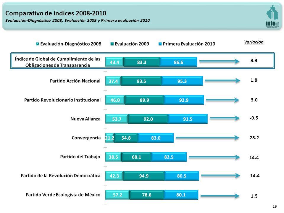Variación 3.3 3.0 28.2 14.4 16 -0.5 -14.4 1.5 1.8 Comparativo de índices 2008-2010 Evaluación-Diagnóstico 2008, Evaluación 2009 y Primera evaluación 2