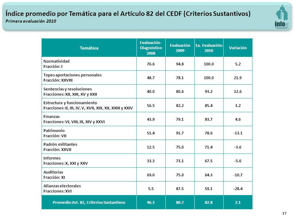 17 Temática Evaluación- Diagnóstico 2008 Evaluación 2009 1a. Evaluación 2010 Variación Normatividad Fracción: I 76.694.8100.05.2 Topes aportaciones pe