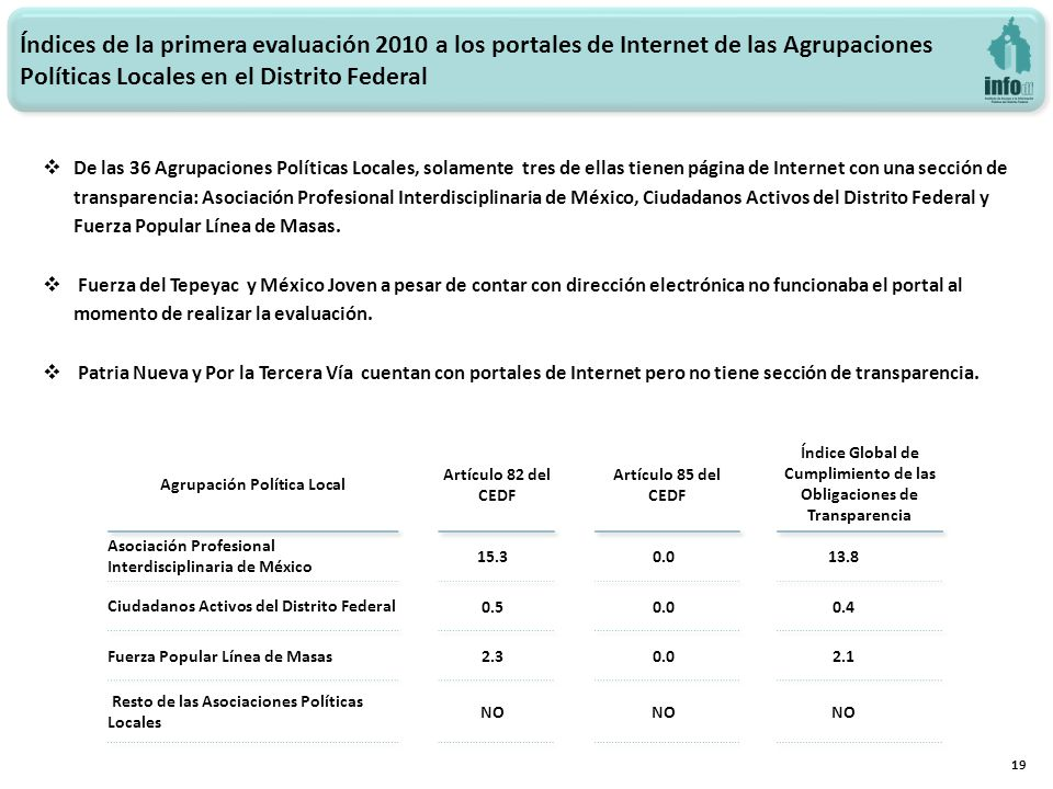 19 De las 36 Agrupaciones Políticas Locales, solamente tres de ellas tienen página de Internet con una sección de transparencia: Asociación Profesiona