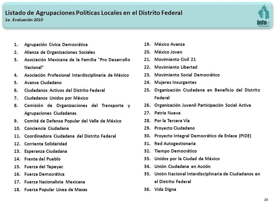 20 1.Agrupación Cívica Democrática 2.Alianza de Organizaciones Sociales 3.Asociación Mexicana de la Familia