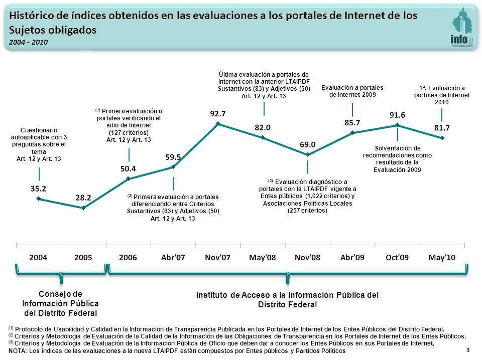 3 Histórico de índices obtenidos en las evaluaciones a los portales de Internet de los Sujetos obligados 2004 - 2010 Cuestionario autoaplicable con 3