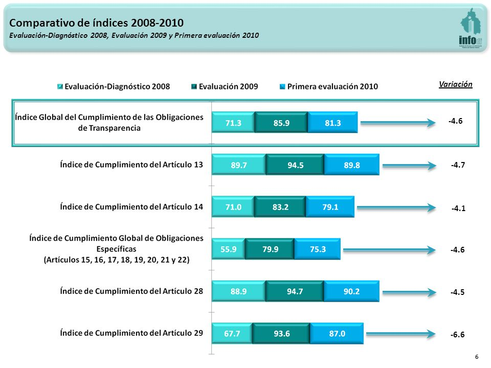 Variación -4.6 -4.7 -4.1 -4.6 -4.5 -6.6 Comparativo de índices 2008-2010 Evaluación-Diagnóstico 2008, Evaluación 2009 y Primera evaluación 2010 6