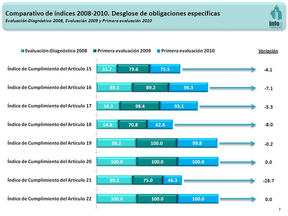 Variación -4.1 -7.1 -5.3 -8.0 -28.7 0.0 7 -0.2 0.0 Comparativo de índices 2008-2010. Desglose de obligaciones específicas Evaluación-Diagnóstico 2008,