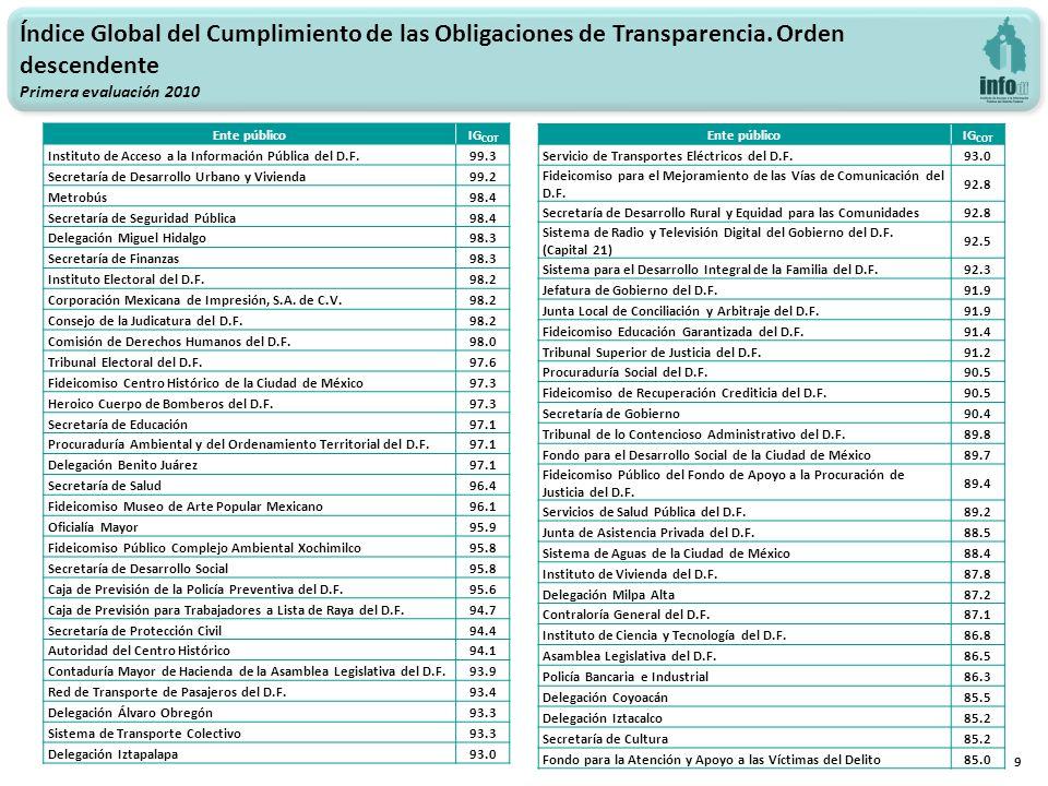 9 Índice Global del Cumplimiento de las Obligaciones de Transparencia. Orden descendente Primera evaluación 2010 Ente públicoIG COT Instituto de Acces