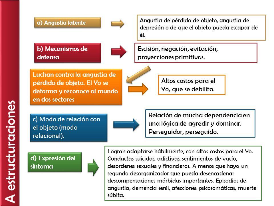 A estructuraciones a) Angustia latente Angustia de pérdida de objeto, angustia de depresión o de que el objeto pueda escapar de él. b) Mecanismos de d