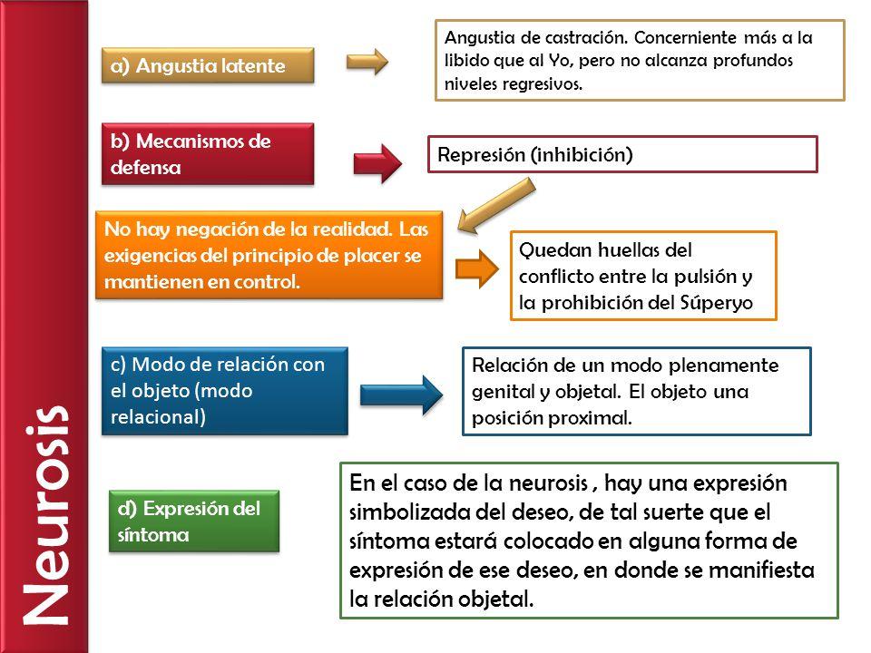 Neurosis a) Angustia latente b) Mecanismos de defensa c) Modo de relación con el objeto (modo relacional) d) Expresión del síntoma No hay negación de