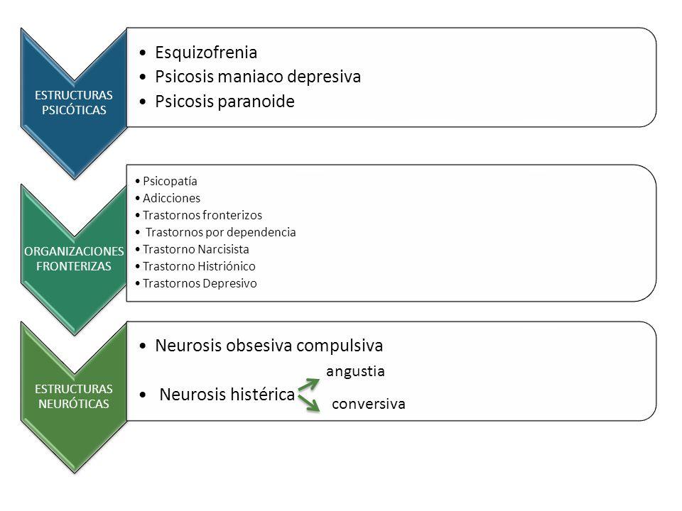 ESTRUCTURAS PSICÓTICAS Esquizofrenia Psicosis maniaco depresiva Psicosis paranoide ORGANIZACIONES FRONTERIZAS Psicopatía Adicciones Trastornos fronter
