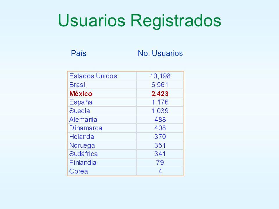 Usuarios Registrados País No. Usuarios