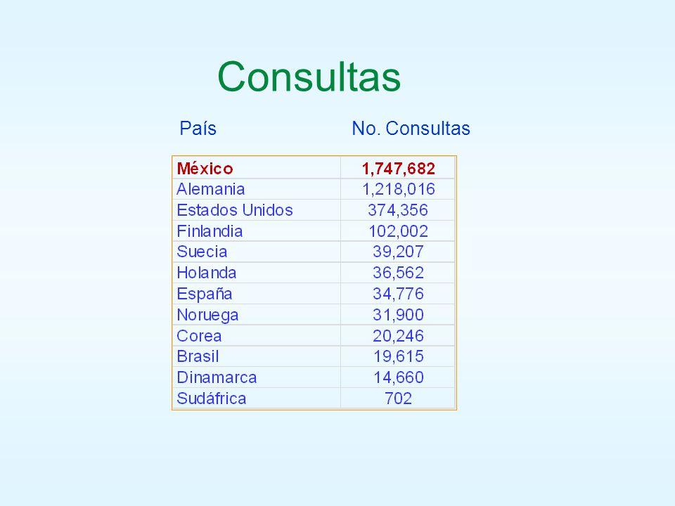 Consultas País No. Consultas