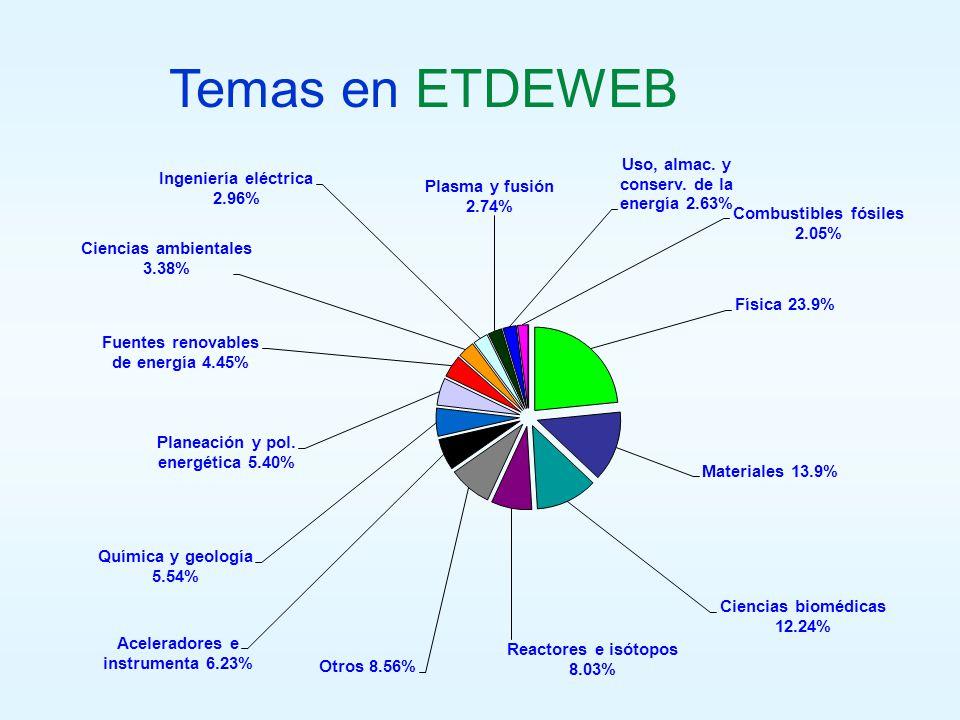 Temas en ETDEWEB