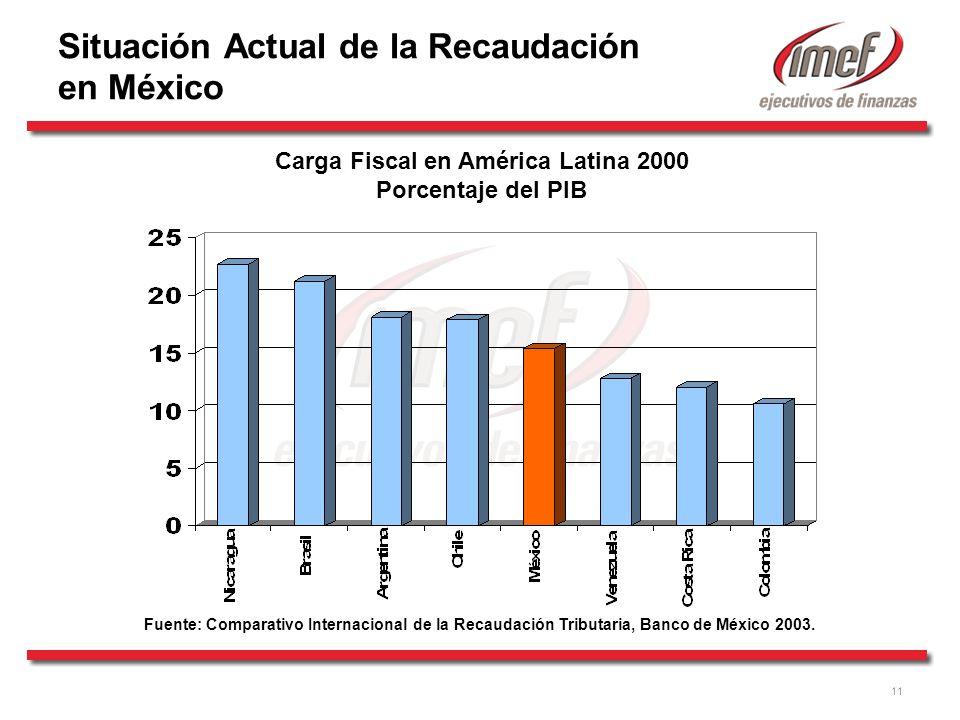 11 Carga Fiscal en América Latina 2000 Porcentaje del PIB Fuente: Comparativo Internacional de la Recaudación Tributaria, Banco de México 2003.