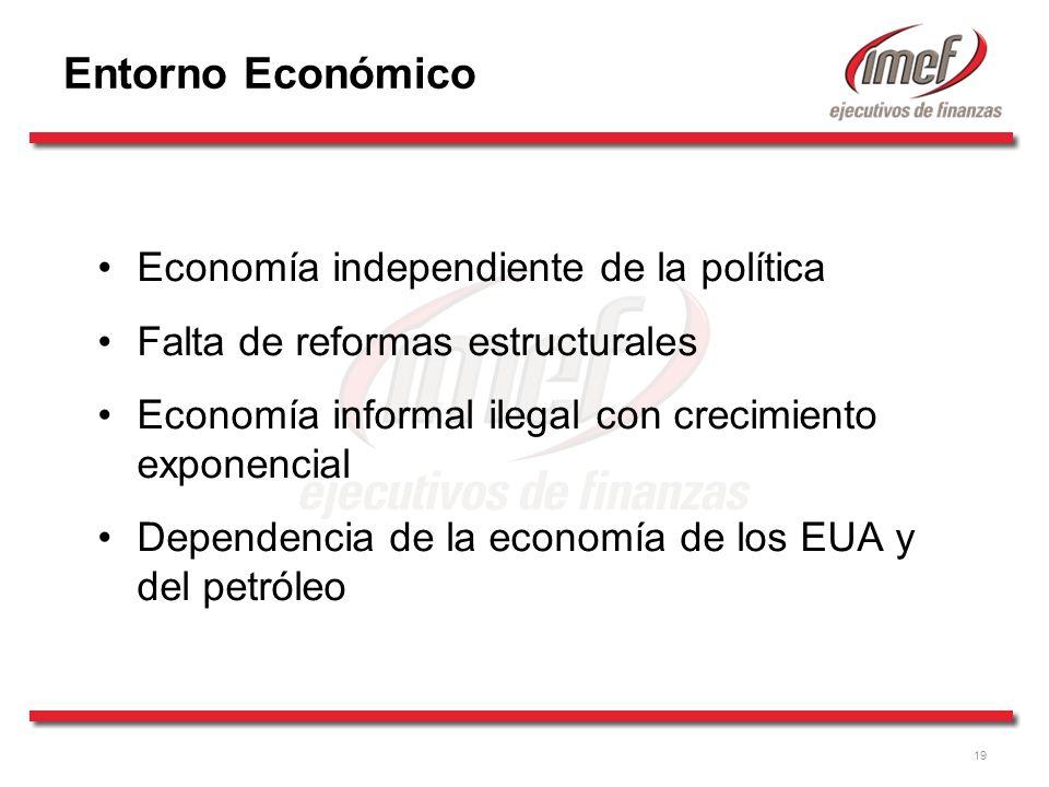 19 Entorno Económico Economía independiente de la política Falta de reformas estructurales Economía informal ilegal con crecimiento exponencial Dependencia de la economía de los EUA y del petróleo