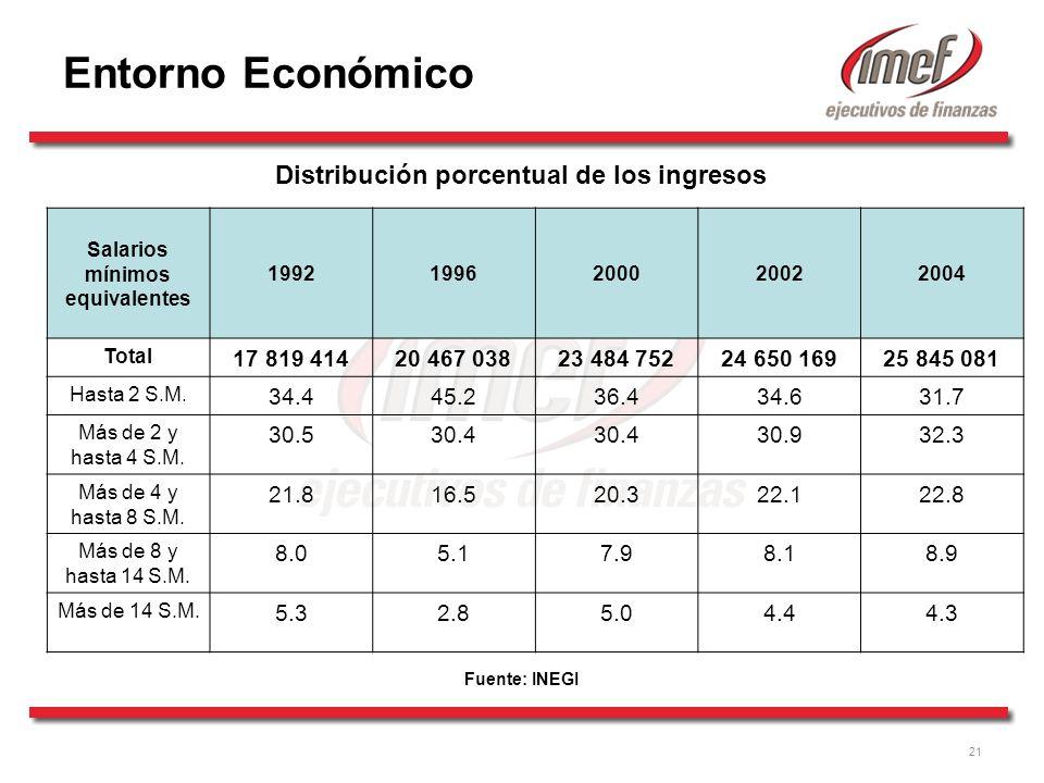 21 Salarios mínimos equivalentes 19921996200020022004 Total 17 819 41420 467 03823 484 75224 650 16925 845 081 Hasta 2 S.M.