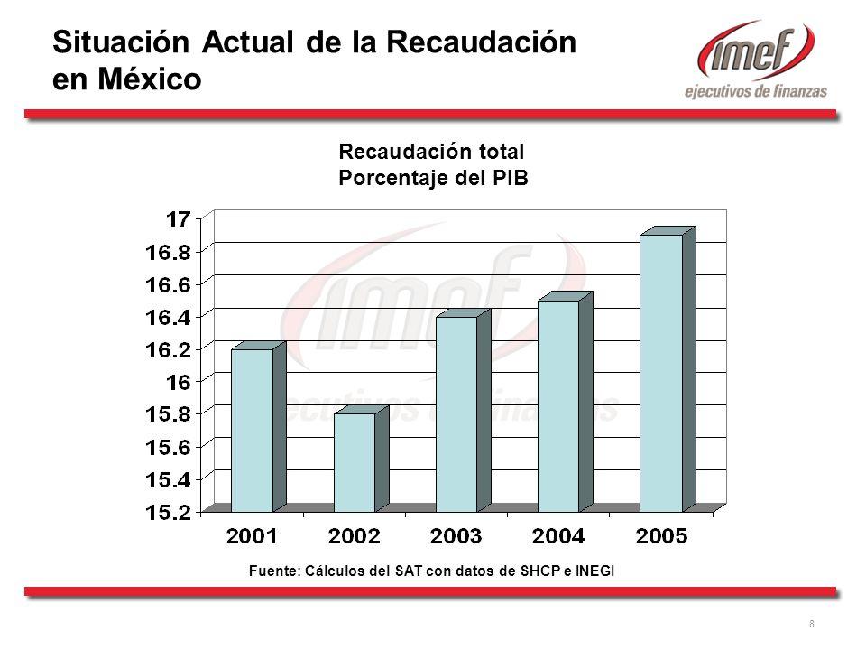 8 Recaudación total Porcentaje del PIB Fuente: Cálculos del SAT con datos de SHCP e INEGI Situación Actual de la Recaudación en México