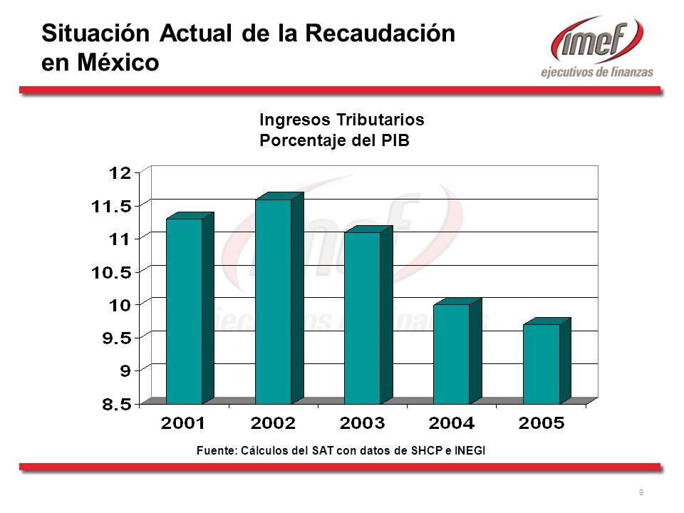 9 Ingresos Tributarios Porcentaje del PIB Situación Actual de la Recaudación en México Fuente: Cálculos del SAT con datos de SHCP e INEGI