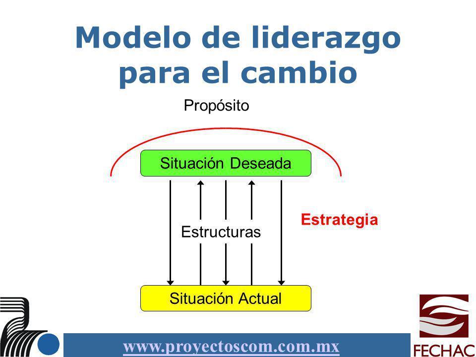 www.proyectoscom.com.mx Modelo de liderazgo para el cambio Situación Actual Situación Deseada Estructuras Propósito Estrategia