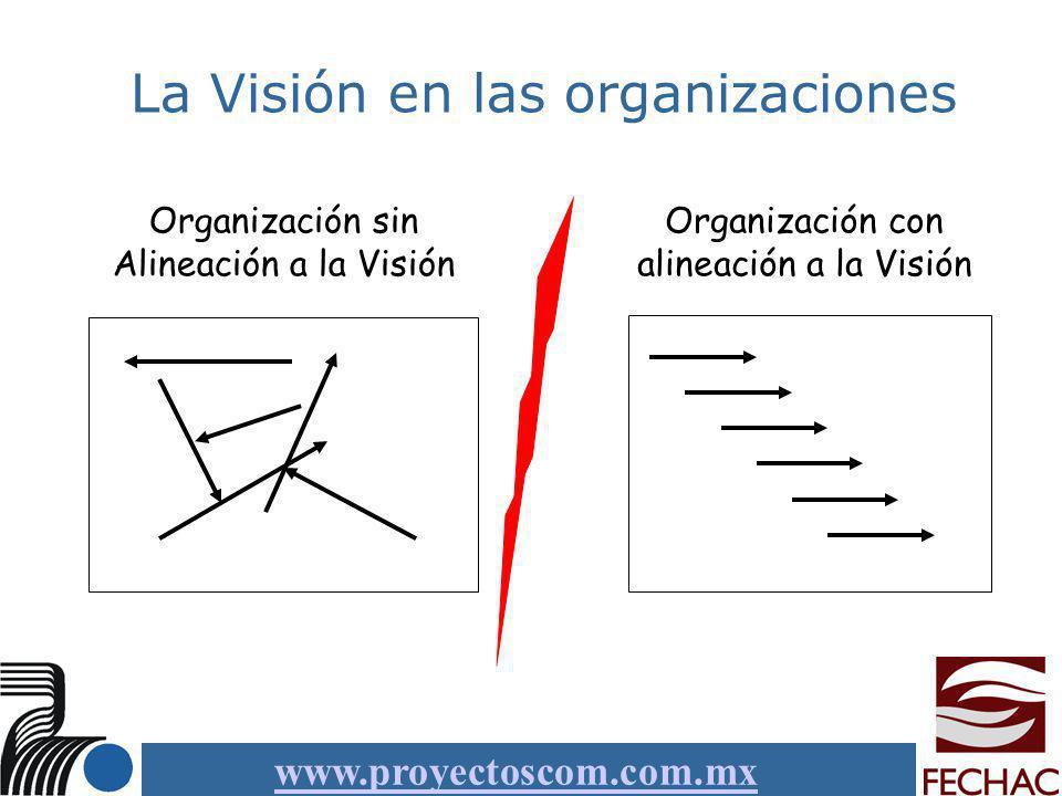 www.proyectoscom.com.mx La Visión en las organizaciones Organización sin Alineación a la Visión Organización con alineación a la Visión