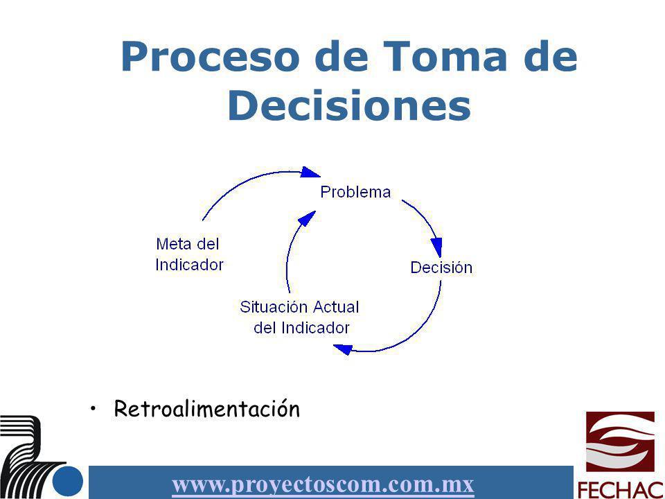 www.proyectoscom.com.mx Proceso de Toma de Decisiones Retroalimentación