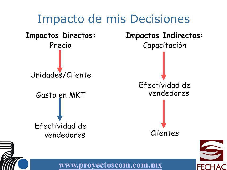 www.proyectoscom.com.mx Impacto de mis Decisiones Impactos Directos: Precio Unidades/Cliente Gasto en MKT Efectividad de vendedores Impactos Indirecto