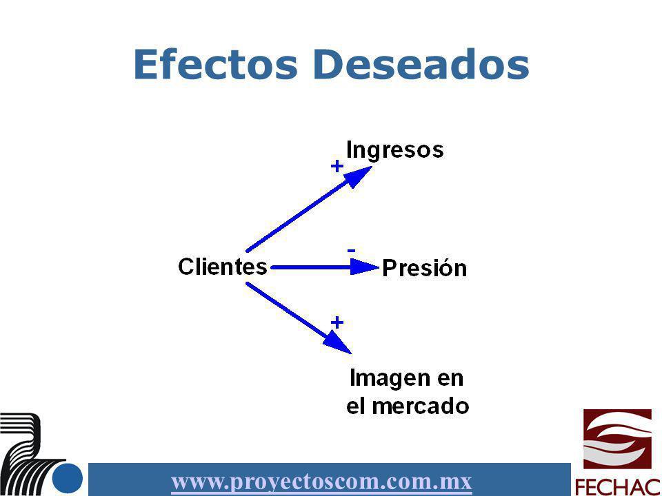 www.proyectoscom.com.mx Efectos Deseados