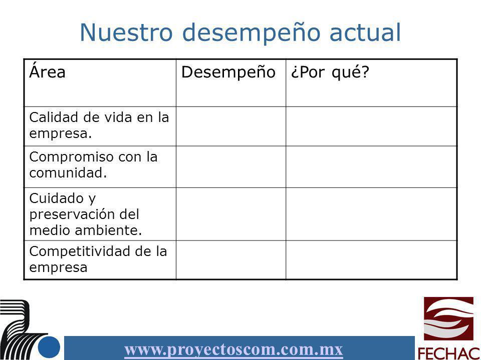 www.proyectoscom.com.mx Políticas y Prácticas Desempeño¿Por qué.