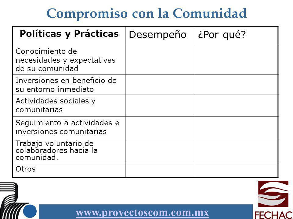 www.proyectoscom.com.mx Compromiso con la Comunidad Políticas y Prácticas Desempeño¿Por qué? Conocimiento de necesidades y expectativas de su comunida