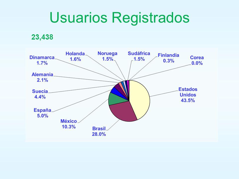Usuarios Registrados 23,438