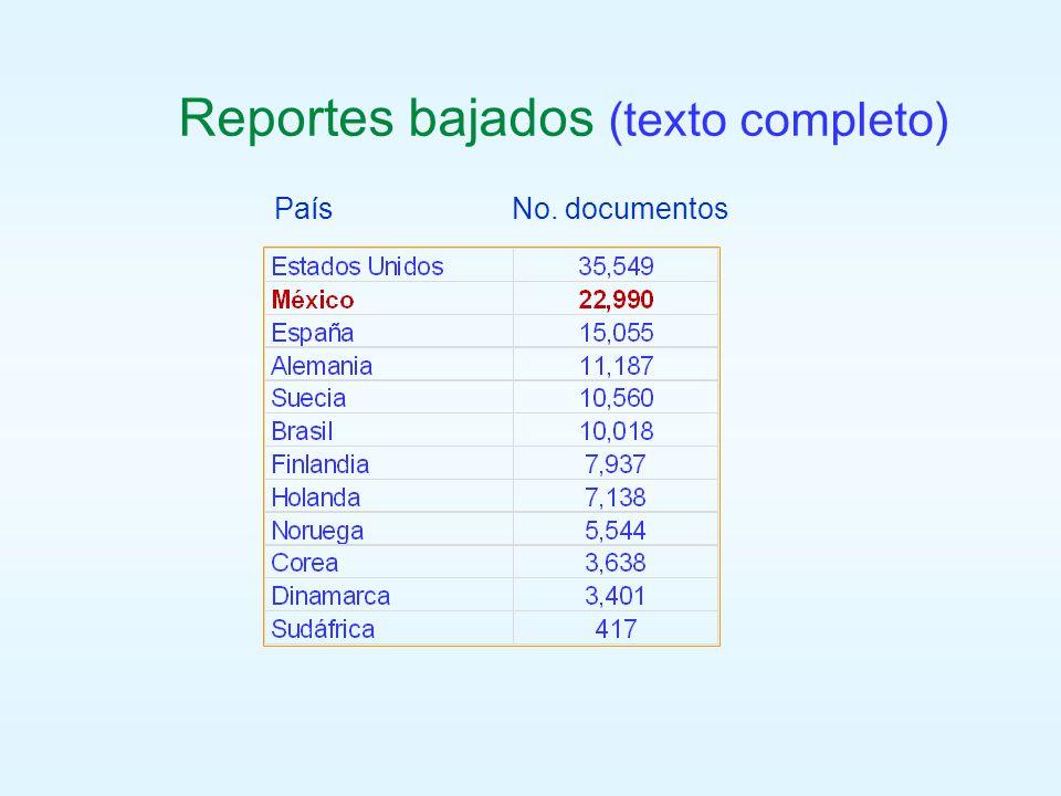 País No. documentos Reportes bajados (texto completo)
