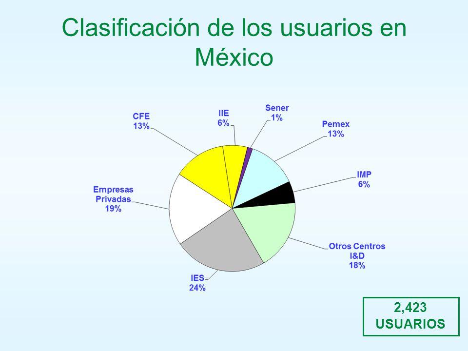 Clasificación de los usuarios en México 2,423 USUARIOS