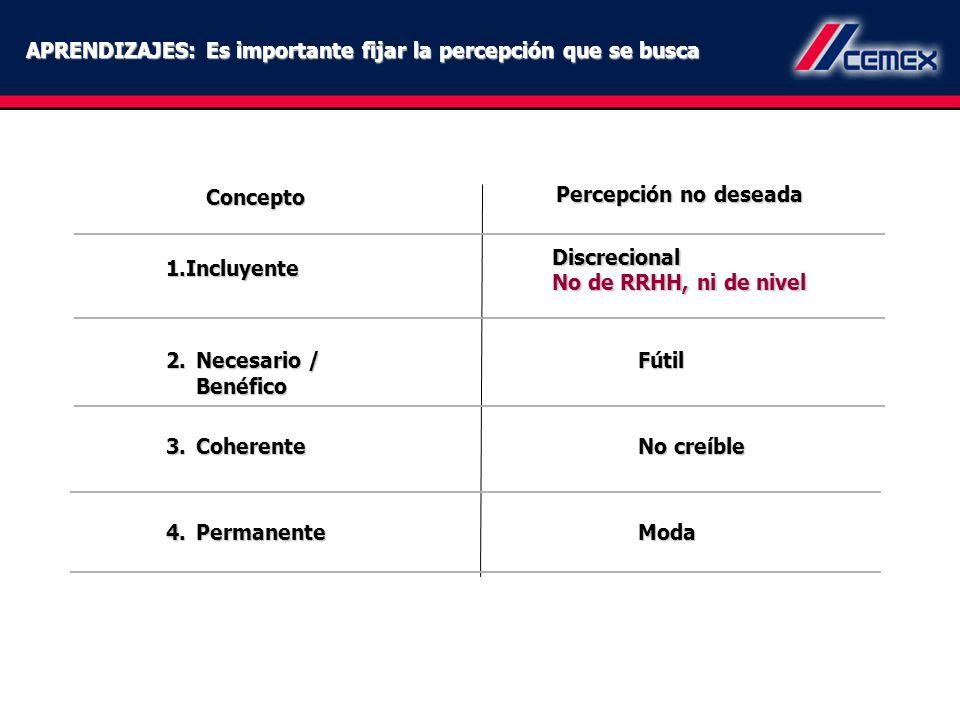 APRENDIZAJES: Es importante fijar la percepción que se busca Concepto 1.Incluyente 2.Necesario / Benéfico 3.Coherente Percepción no deseada Discrecion
