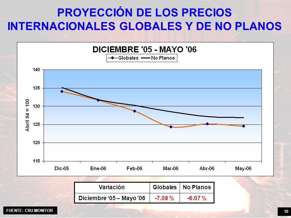 10 PROYECCIÓN DE LOS PRECIOS INTERNACIONALES GLOBALES Y DE NO PLANOS VariaciónGlobalesNo Planos Diciembre 05 – Mayo 06-7.08 %-6.07 % FUENTE: CRU-MONIT