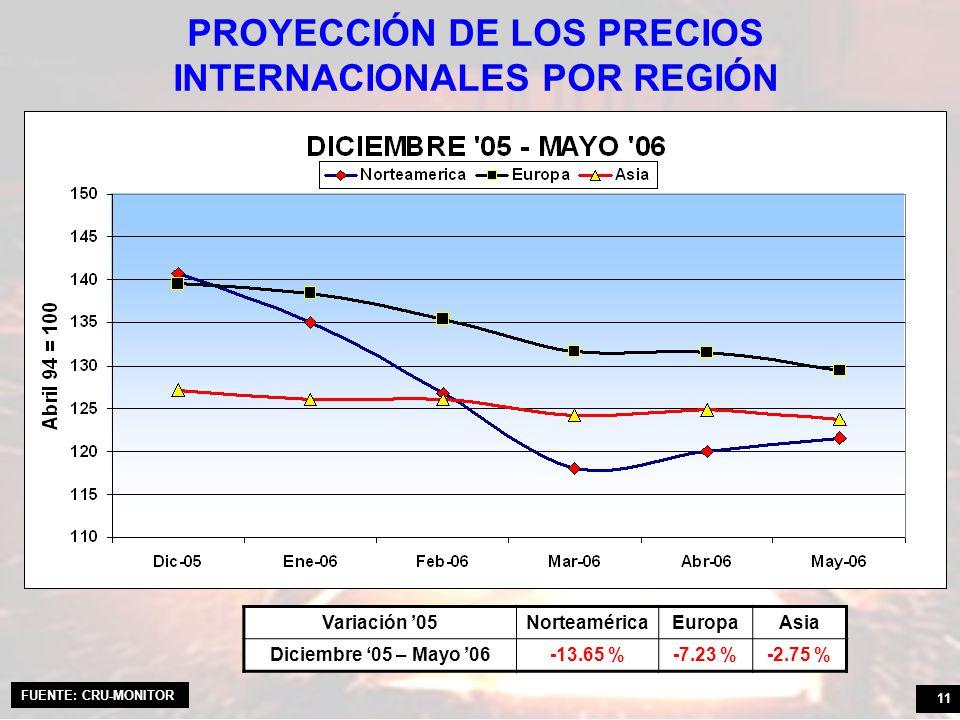 11 PROYECCIÓN DE LOS PRECIOS INTERNACIONALES POR REGIÓN Variación 05NorteaméricaEuropaAsia Diciembre 05 – Mayo 06-13.65 %-7.23 %-2.75 % FUENTE: CRU-MONITOR
