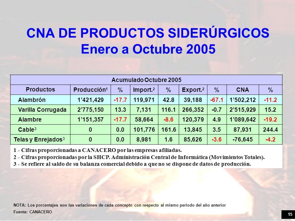 15 CNA DE PRODUCTOS SIDERÚRGICOS Enero a Octubre 2005 NOTA: Los porcentajes son las variaciones de cada concepto con respecto al mismo periodo del año anterior Fuente: CANACERO Acumulado Octubre 2005 Productos Producción 1 %Import.